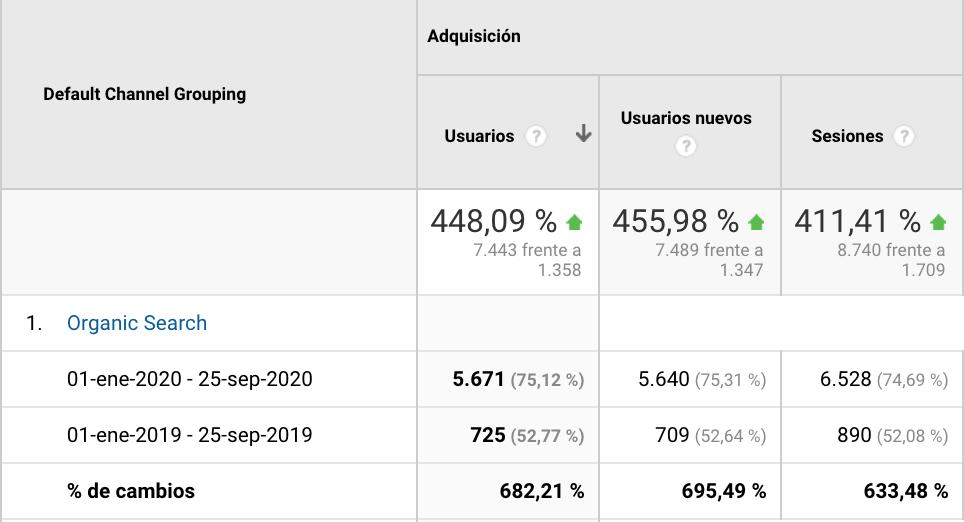datos tráfico orgánico de Lead Motiv en Google Analytics