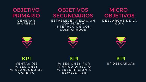ejemplo de objetivos y kpi para páginas web