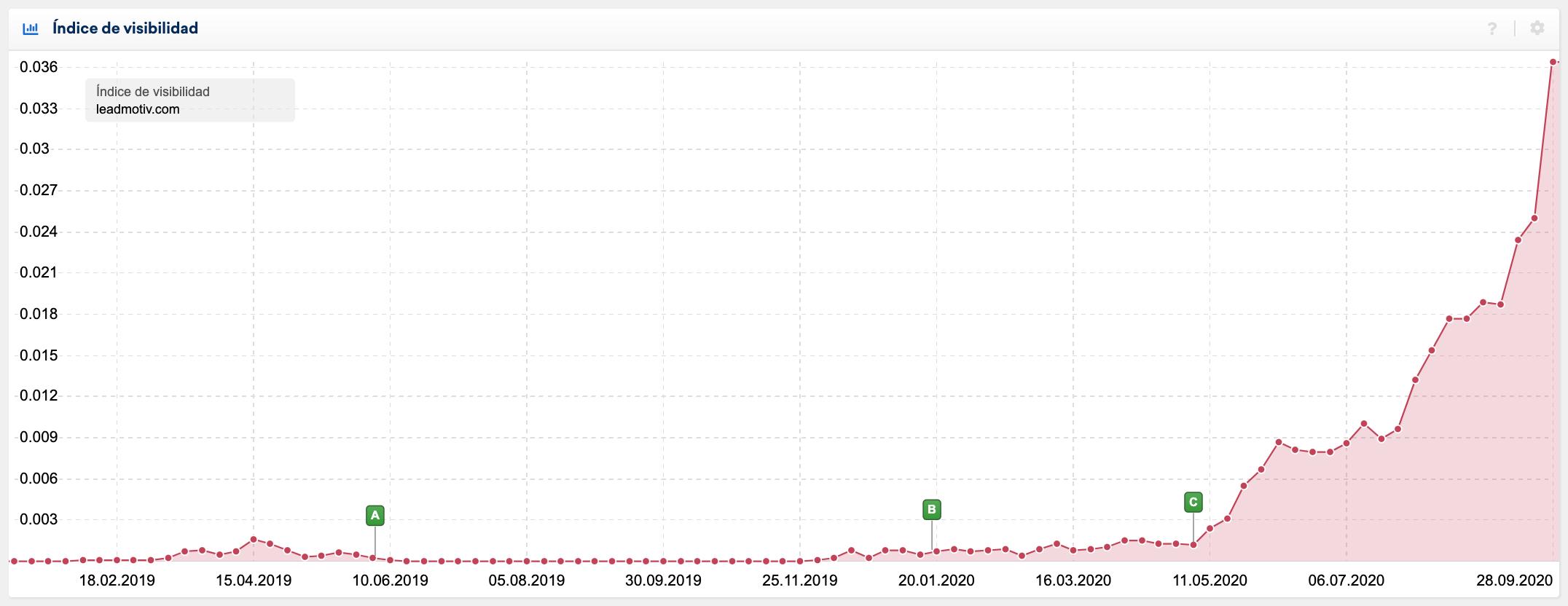 índice de visibilidad en Google de Lead Motiv