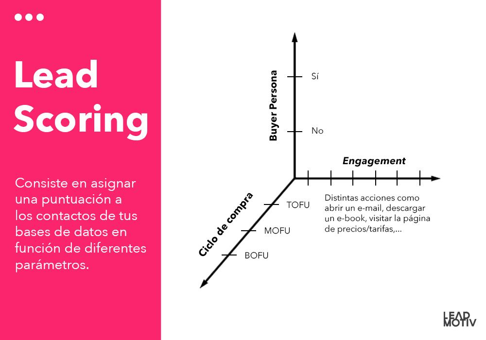 lead scoring infografía