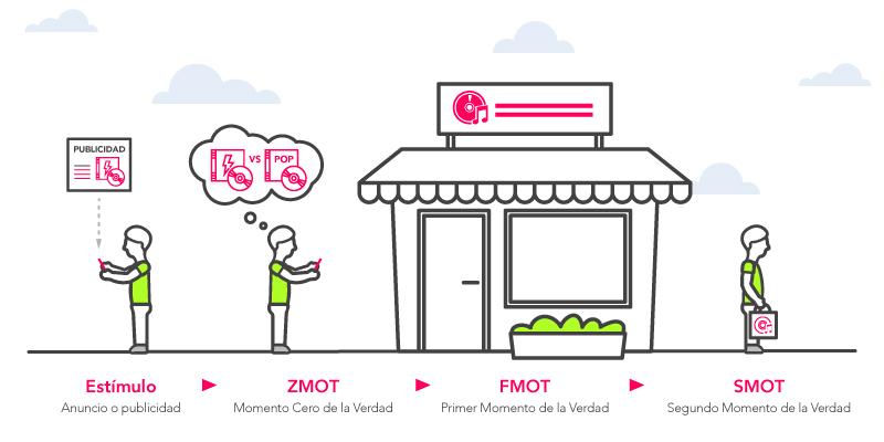 ZMOT proceso actual de compra