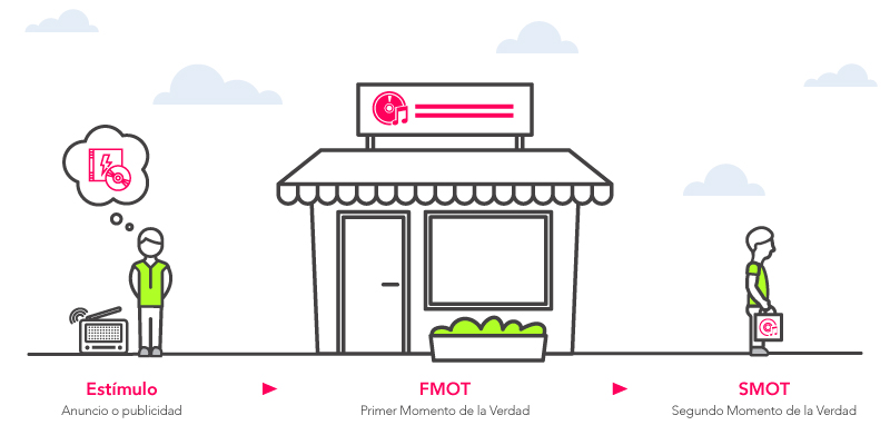 ZMOT proceso tradicional de compra
