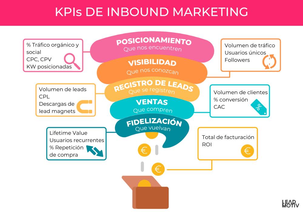 KPIS de inbound marketing según objetivos de marketing