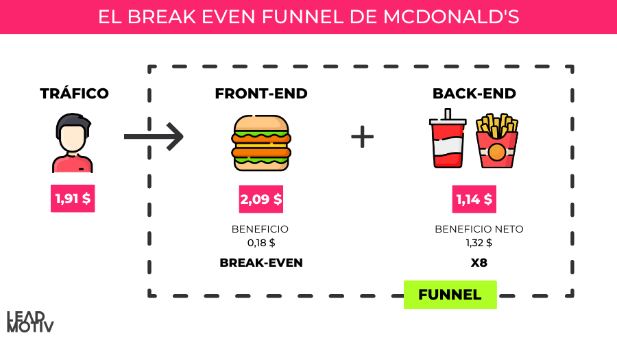Break Even Funnel de Mcdonalds