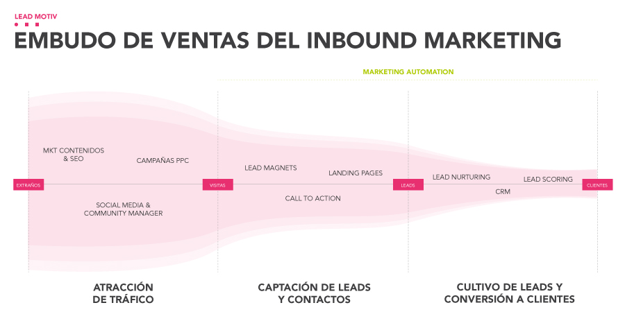 embudo de ventas y de marketing