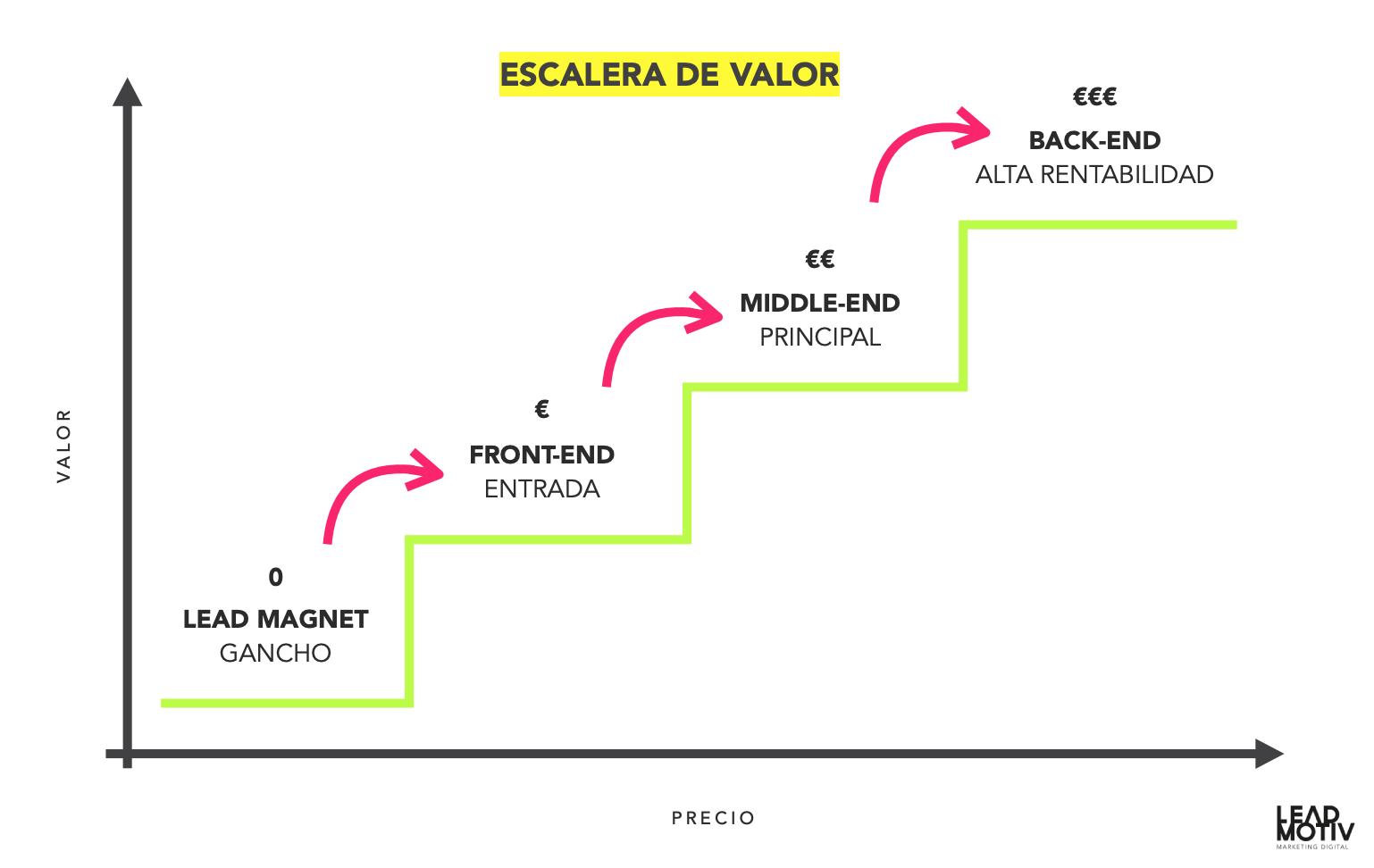 infografía escalera de valor marketing