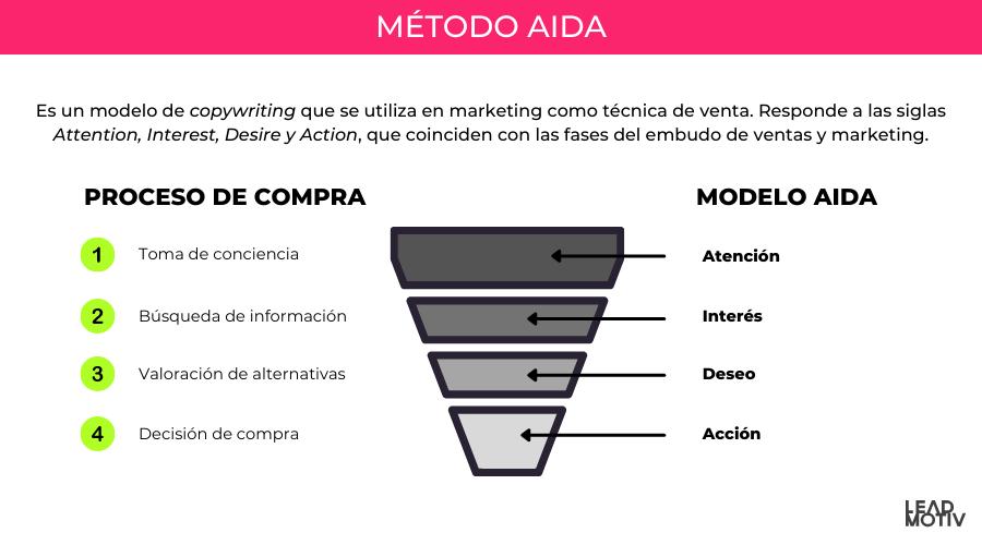 método AIDA copywriting